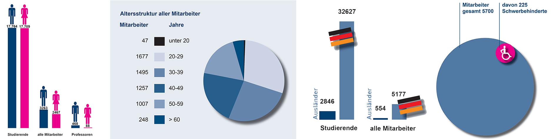 Gender-Statistiken der FAU (Grafiken: FAU)