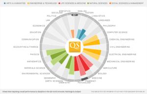 Die Platzierungen der FAU im QS Fächer-Ranking 2014 (Bild: QS Intelligence Unit)