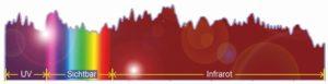 Gleichbleibend hell von ultraviolett bis infrarot: Die Intensität des breitbandigen Lichts, das sich mit einer photonischen Kristallfaser erzeugen lässt, bleibt über den gesamten Wellenlängenbereich mehr oder weniger gleich hoch – für Anwendungen ist das ein großer Vorteil. (Bild: Xin Jiang)