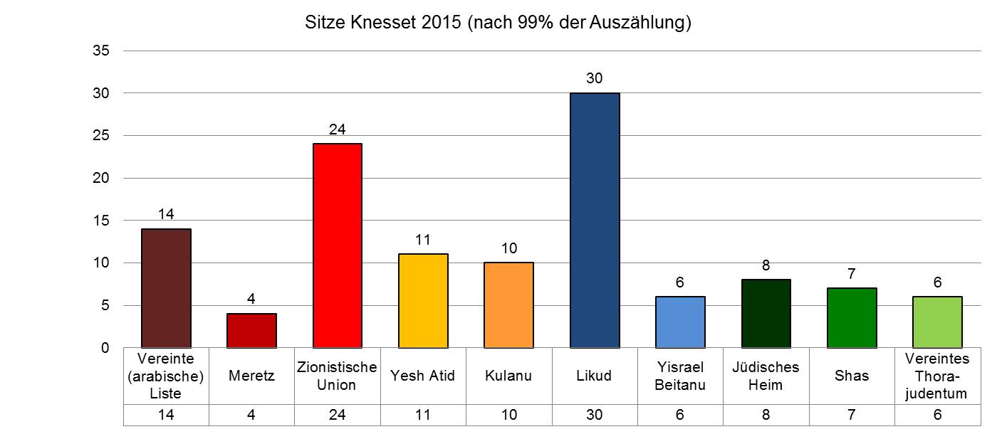 Die Verteilung der Sitze im Überblick. (Grafik: Peter Lintl)