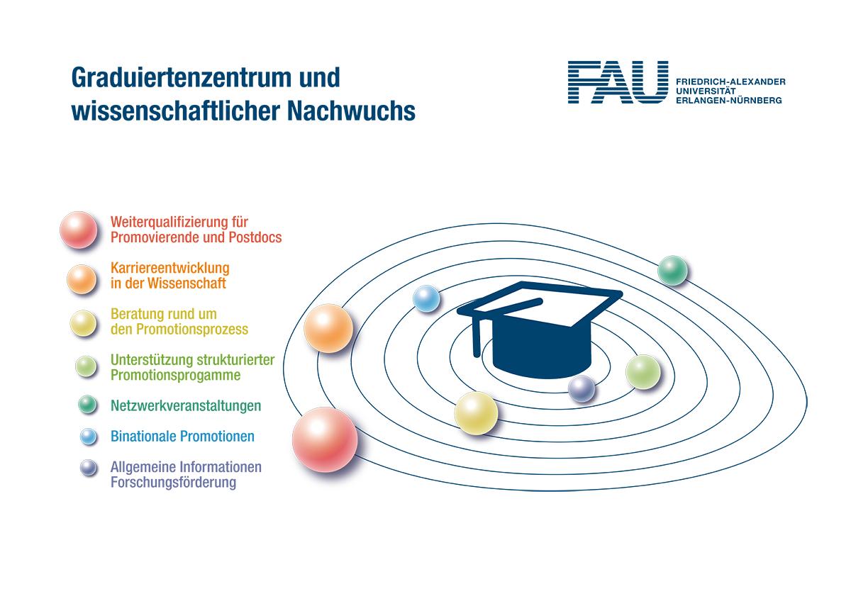 F4_Graduiertenschule Grafik