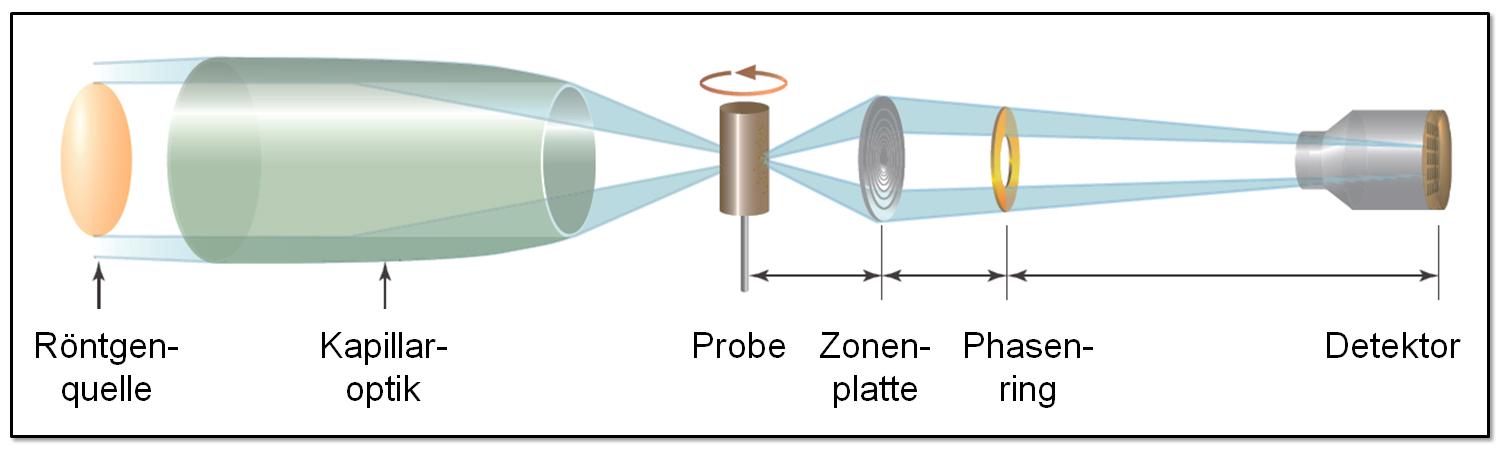 Vereinfachte Darstellung des Strahlengangs im neuen Röntgenmikroskop, mit dem sich Strukturen bis etwa 50 Nanometer auflösen lassen (Grafik: CENEM/ Carl Zeiss Microscopy GmbH)