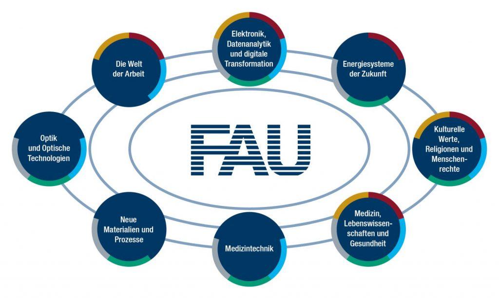 Forschungsschwerpunkte der FAU